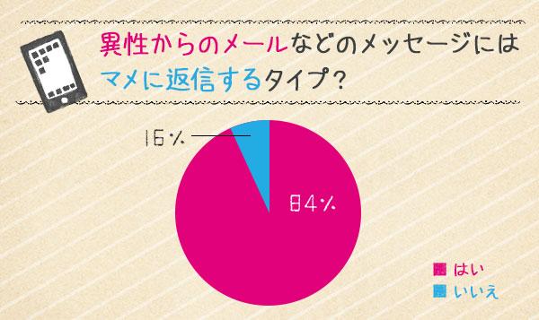 円グラフ「異性からのメッセージに返信する」