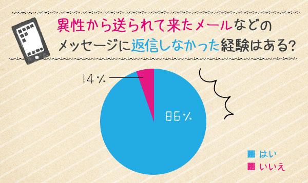 いらないかも?円グラフ「異性からのメッセージに返信しなかったことがある」