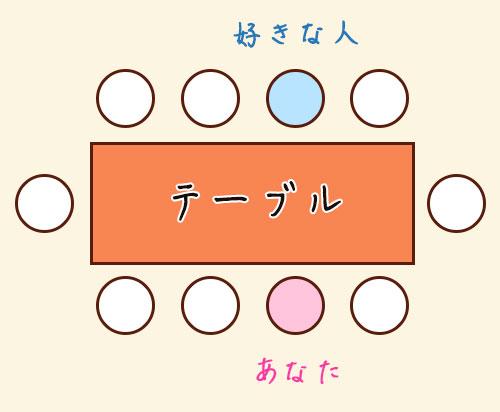 飲み会の席 パターン1