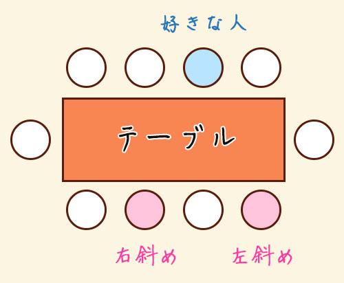 飲み会の席 パターン2