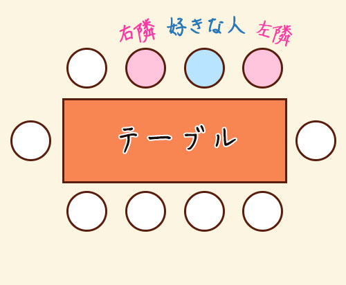 飲み会の席 パターン3
